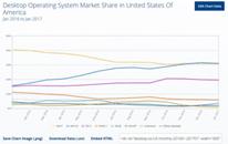 报告显示:win10成美国最畅销桌面系统